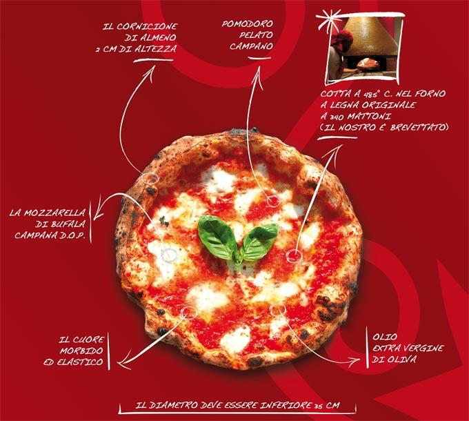 Rossopomodoro-pizza